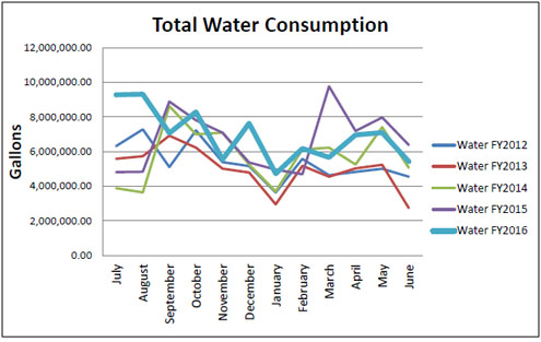 TotalWaterConsumption
